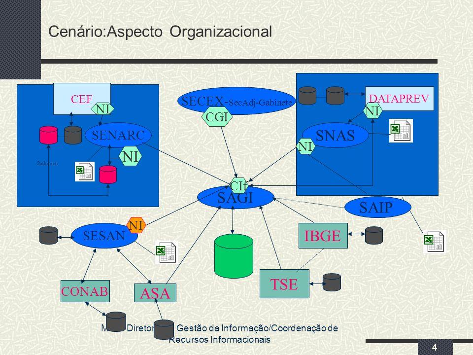 MDS/ Diretoria de Gestão da Informação/Coordenação de Recursos Informacionais 4 SAGI Cenário:Aspecto Organizacional SENARC CEF SNAS DATAPREV IBGE TSE