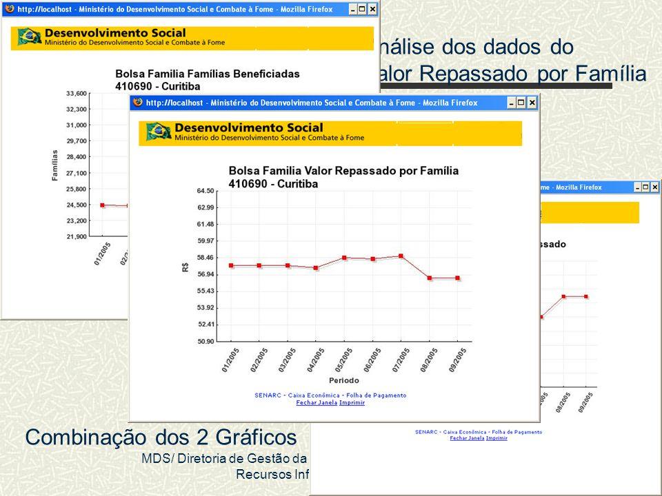 MDS/ Diretoria de Gestão da Informação/Coordenação de Recursos Informacionais 40 Análise dos dados do Valor Repassado por Família Combinação dos 2 Grá