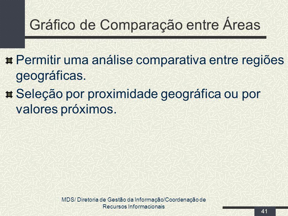 MDS/ Diretoria de Gestão da Informação/Coordenação de Recursos Informacionais 41 Gráfico de Comparação entre Áreas Permitir uma análise comparativa en