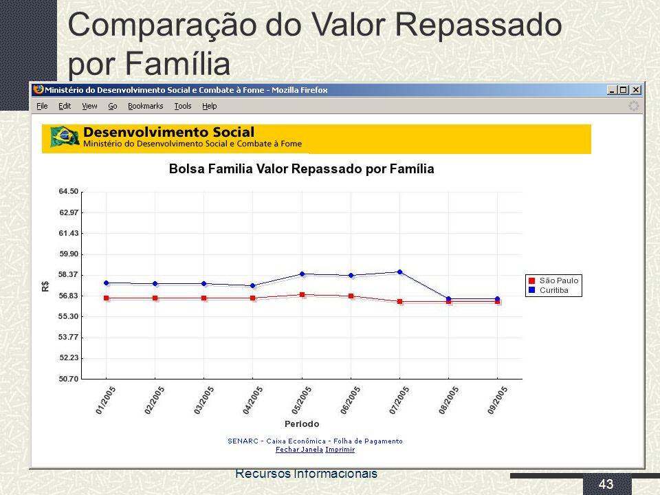 MDS/ Diretoria de Gestão da Informação/Coordenação de Recursos Informacionais 43 Comparação do Valor Repassado por Família
