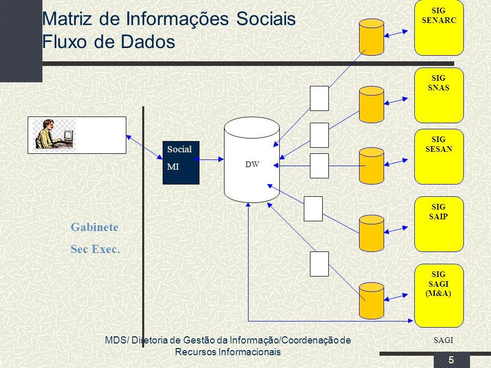 MDS/ Diretoria de Gestão da Informação/Coordenação de Recursos Informacionais 5 Matriz de Informações Sociais Fluxo de Dados SIG SAGI (M&A) SIG SENARC