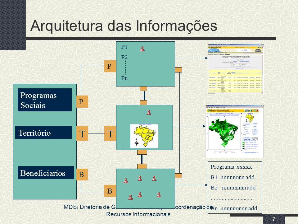 MDS/ Diretoria de Gestão da Informação/Coordenação de Recursos Informacionais 7 Arquitetura das Informações Beneficiarios Território Programas Sociais