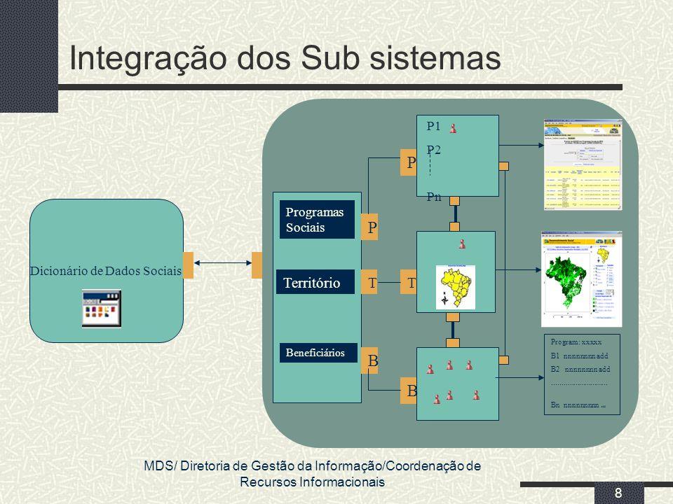 MDS/ Diretoria de Gestão da Informação/Coordenação de Recursos Informacionais 8 Integração dos Sub sistemas Beneficiários Território Programas Sociais