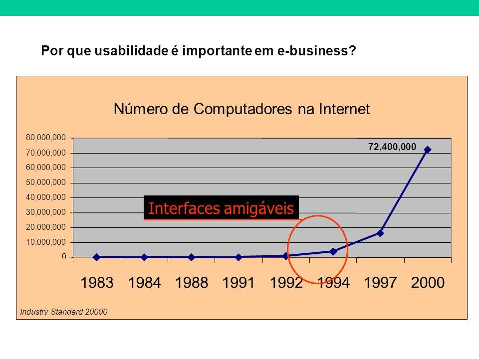 Por que usabilidade é importante em e-business? Número de Computadores na Internet 72,400,000 0 10,000,000 20,000,000 30,000,000 40,000,000 50,000,000