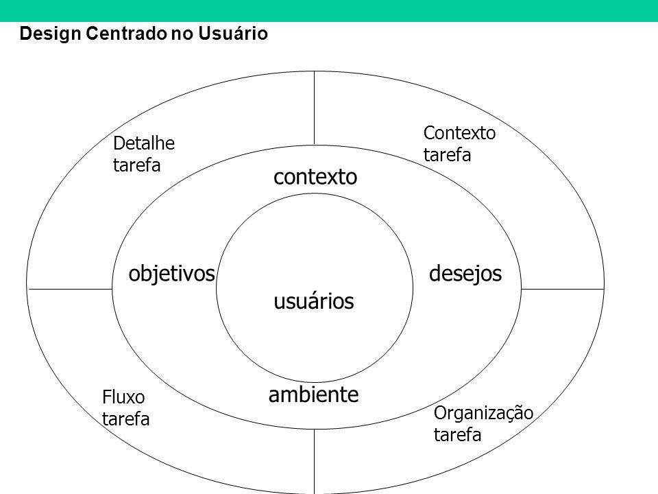 Design Centrado no Usuário usuários contexto ambiente objetivosdesejos Contexto tarefa Detalhe tarefa Fluxo tarefa Organização tarefa