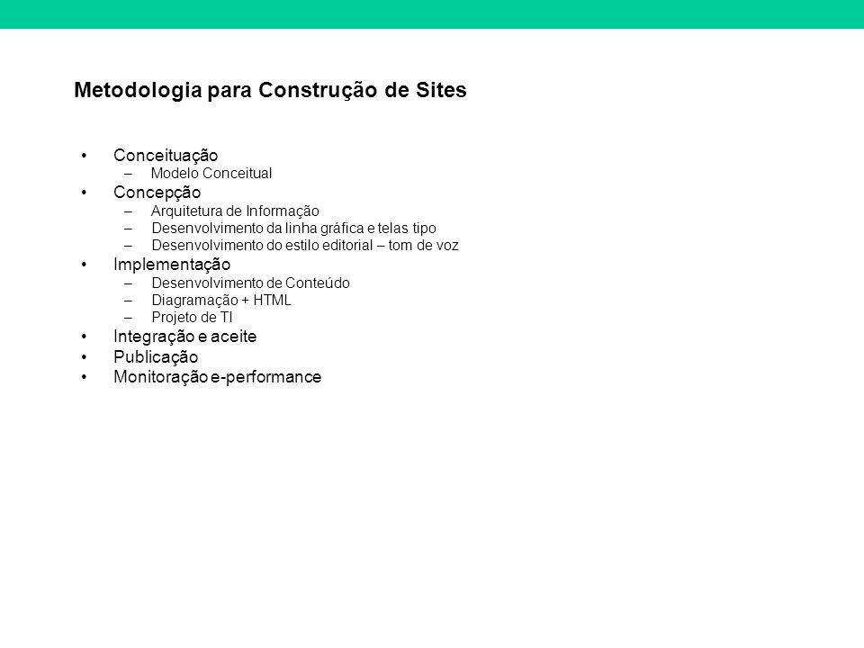 Metodologia para Construção de Sites Conceituação –Modelo Conceitual Concepção –Arquitetura de Informação –Desenvolvimento da linha gráfica e telas ti