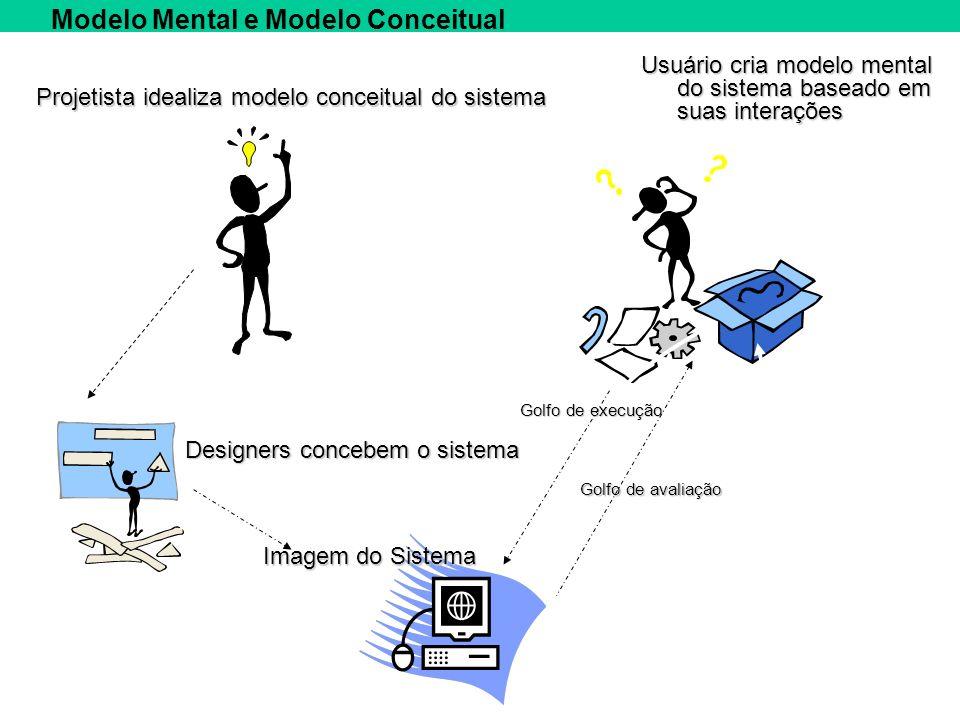 Modelo Mental e Modelo Conceitual Projetista idealiza modelo conceitual do sistema Designers concebem o sistema Imagem do Sistema Usuário cria modelo