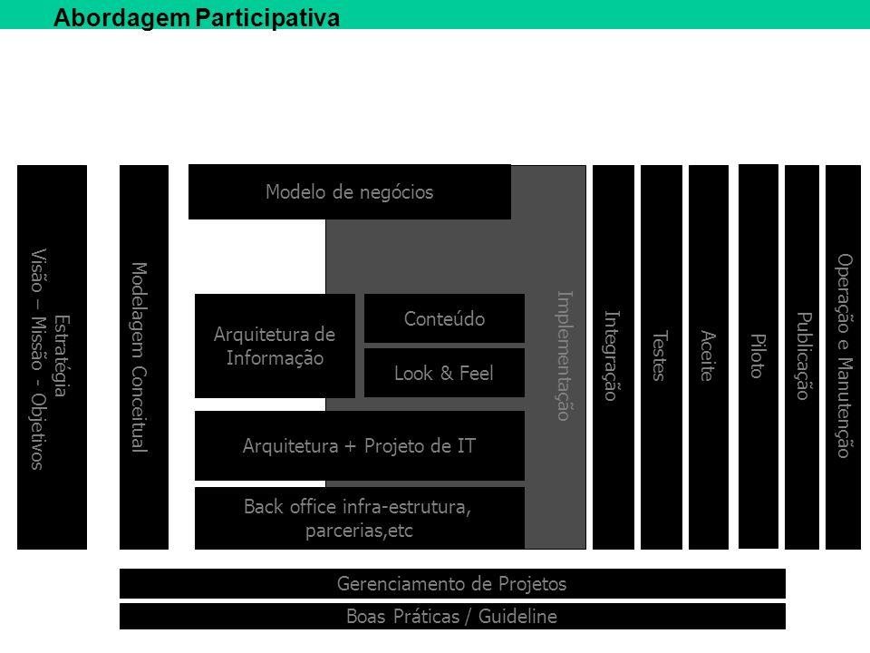Implementação Abordagem Participativa Estratégia Visão – Missão - Objetivos Arquitetura de Informação Look & Feel Arquitetura + Projeto de IT Conteúdo