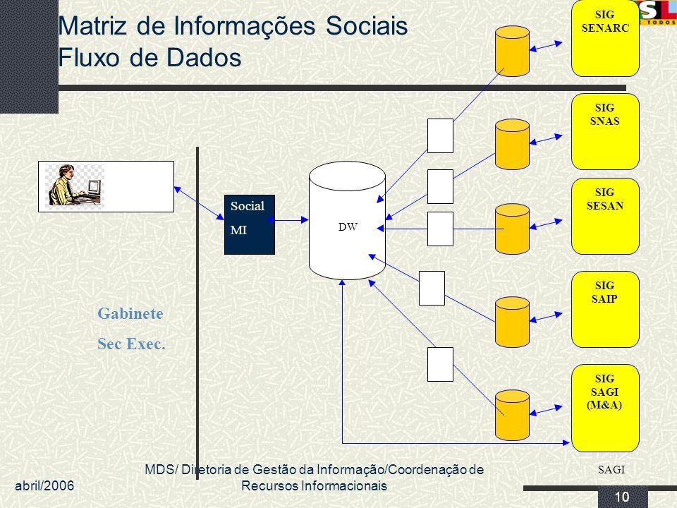 abril/2006 MDS/ Diretoria de Gestão da Informação/Coordenação de Recursos Informacionais 10 Matriz de Informações Sociais Fluxo de Dados SIG SAGI (M&A