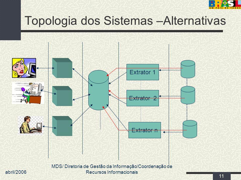 abril/2006 MDS/ Diretoria de Gestão da Informação/Coordenação de Recursos Informacionais 11 Topologia dos Sistemas –Alternativas Extrator 1 Extrator n