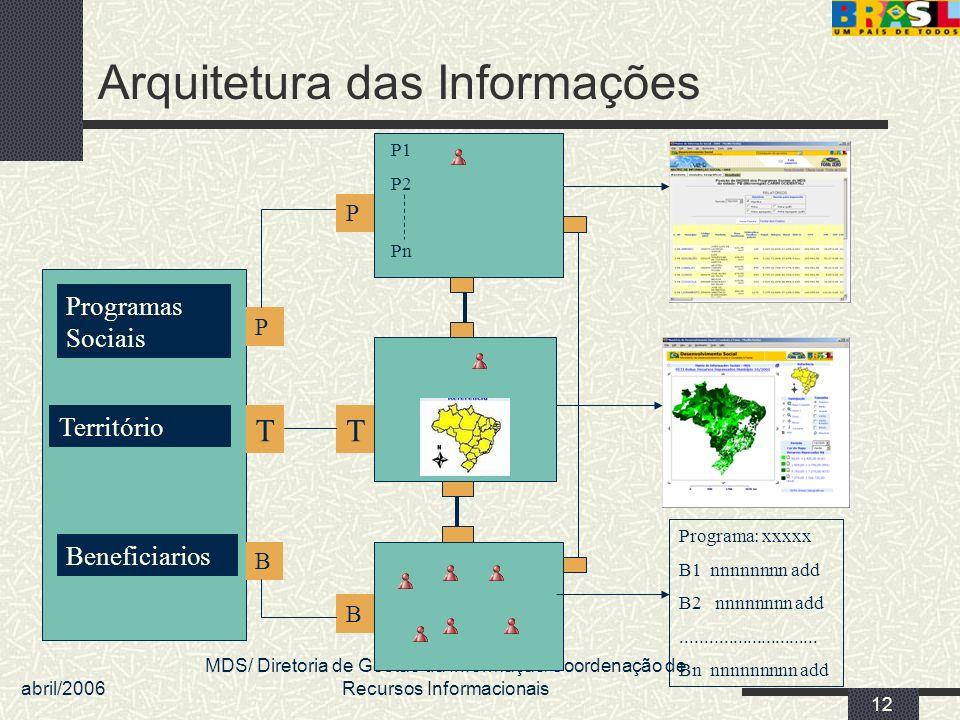 abril/2006 MDS/ Diretoria de Gestão da Informação/Coordenação de Recursos Informacionais 12 Arquitetura das Informações Beneficiarios Território Progr
