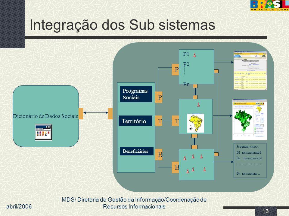 abril/2006 MDS/ Diretoria de Gestão da Informação/Coordenação de Recursos Informacionais 13 Integração dos Sub sistemas Beneficiários Território Progr