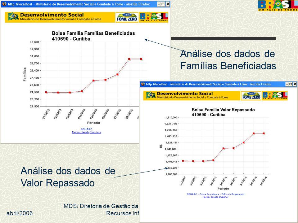 abril/2006 MDS/ Diretoria de Gestão da Informação/Coordenação de Recursos Informacionais 42 Análise dos dados de Valor Repassado Análise dos dados de