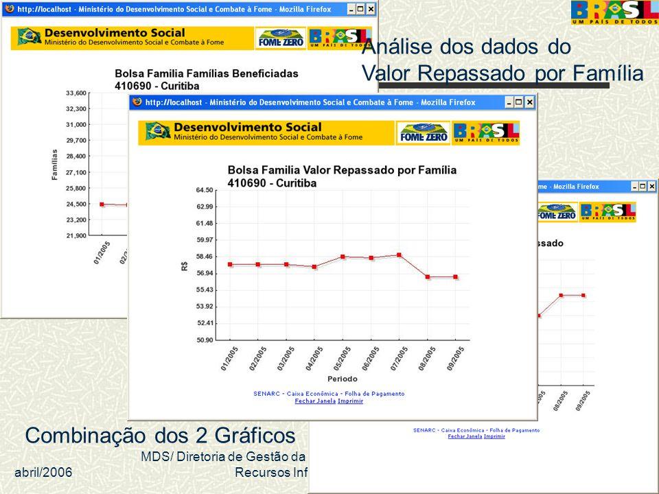 abril/2006 MDS/ Diretoria de Gestão da Informação/Coordenação de Recursos Informacionais 43 Análise dos dados do Valor Repassado por Família Combinaçã