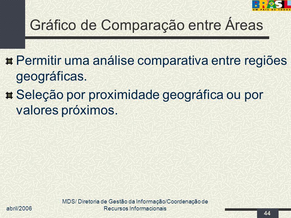 abril/2006 MDS/ Diretoria de Gestão da Informação/Coordenação de Recursos Informacionais 44 Gráfico de Comparação entre Áreas Permitir uma análise com
