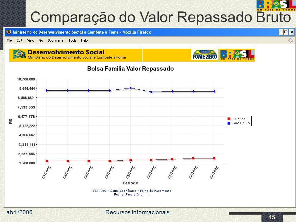 abril/2006 MDS/ Diretoria de Gestão da Informação/Coordenação de Recursos Informacionais 45 Comparação do Valor Repassado Bruto