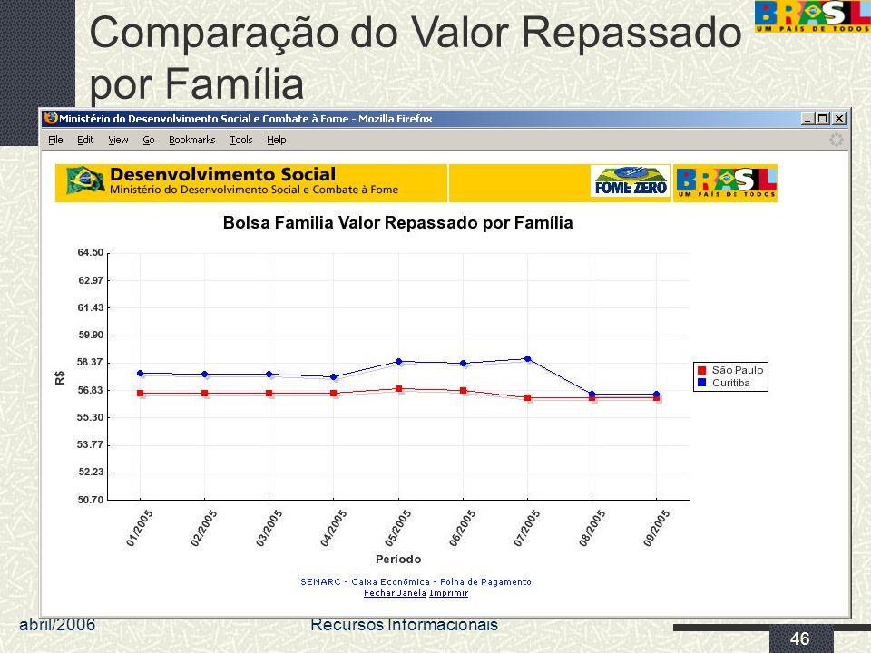 abril/2006 MDS/ Diretoria de Gestão da Informação/Coordenação de Recursos Informacionais 46 Comparação do Valor Repassado por Família