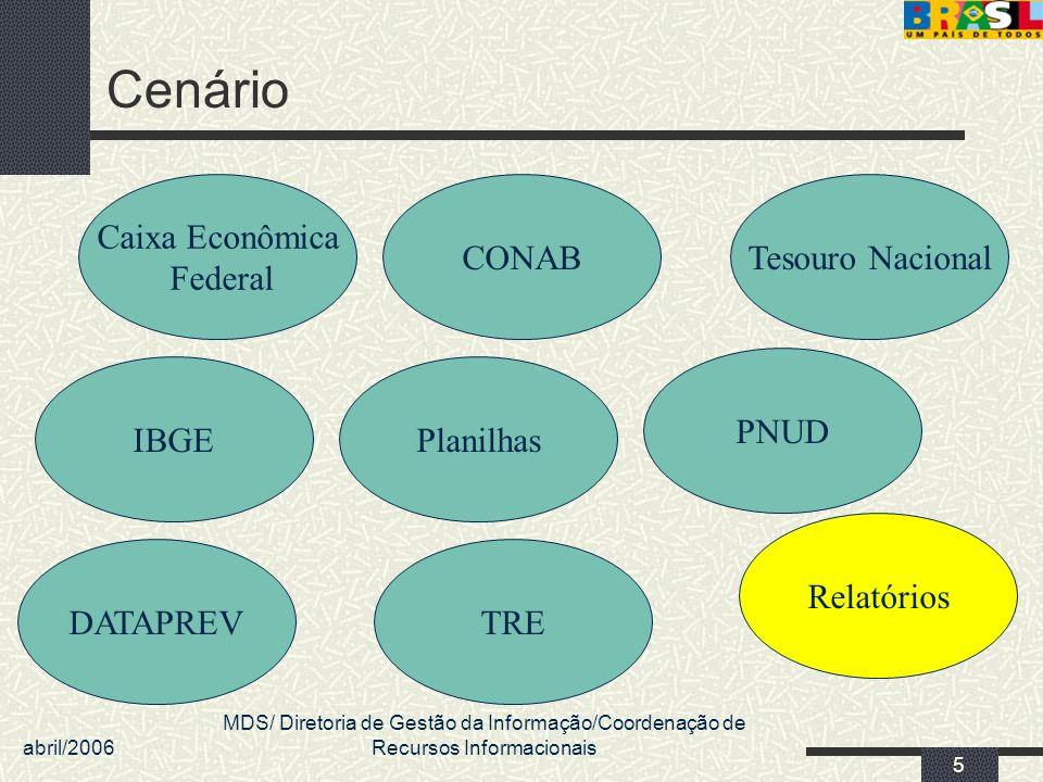 abril/2006 MDS/ Diretoria de Gestão da Informação/Coordenação de Recursos Informacionais 5 Cenário Planilhas DATAPREV CONAB TRE Tesouro Nacional Caixa