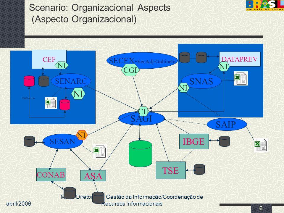 abril/2006 MDS/ Diretoria de Gestão da Informação/Coordenação de Recursos Informacionais 7 Problemas Não existe uma estrutura de informações consolidada.