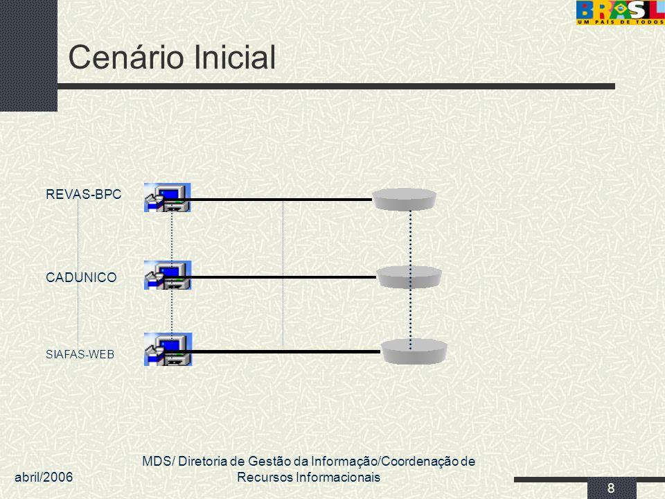 abril/2006 MDS/ Diretoria de Gestão da Informação/Coordenação de Recursos Informacionais 8 Cenário Inicial REVAS-BPC CADUNICO SIAFAS-WEB