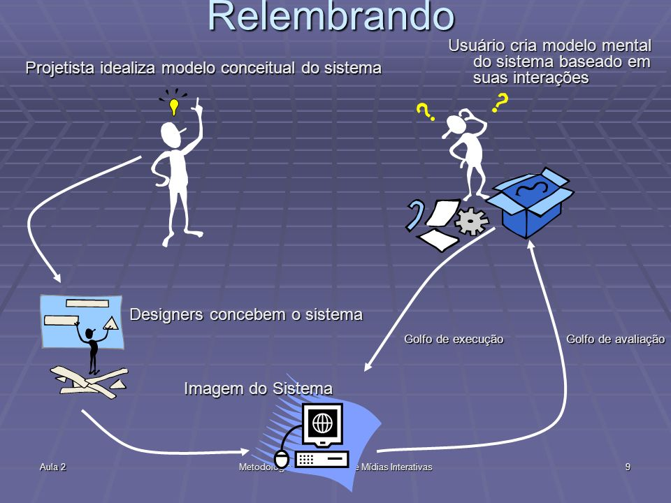 Aula 2Metodologia de Produção de Mídias Interativas9 Relembrando Projetista idealiza modelo conceitual do sistema Designers concebem o sistema Imagem do Sistema Usuário cria modelo mental do sistema baseado em suas interações Golfo de execução Golfo de avaliação