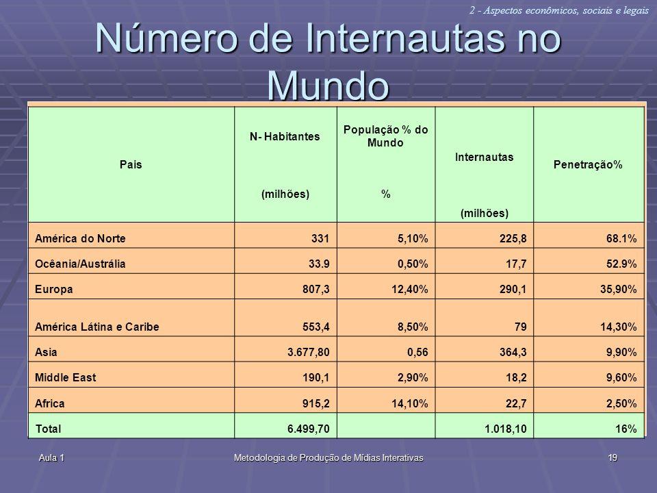 Aula 1Metodologia de Produção de Mídias Interativas19 Número de Internautas no Mundo Internet.com 2000 2 - Aspectos econômicos, sociais e legais Pais