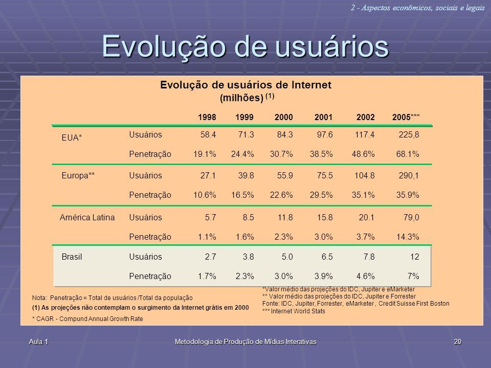 Aula 1Metodologia de Produção de Mídias Interativas20 Evolução de usuários EUA* Usuários Penetração 1998 Evolução de usuários de Internet (milhões) (1