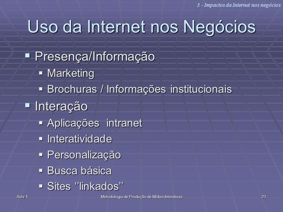 Aula 1Metodologia de Produção de Mídias Interativas23 Uso da Internet nos Negócios Presença/Informação Presença/Informação Marketing Marketing Brochur