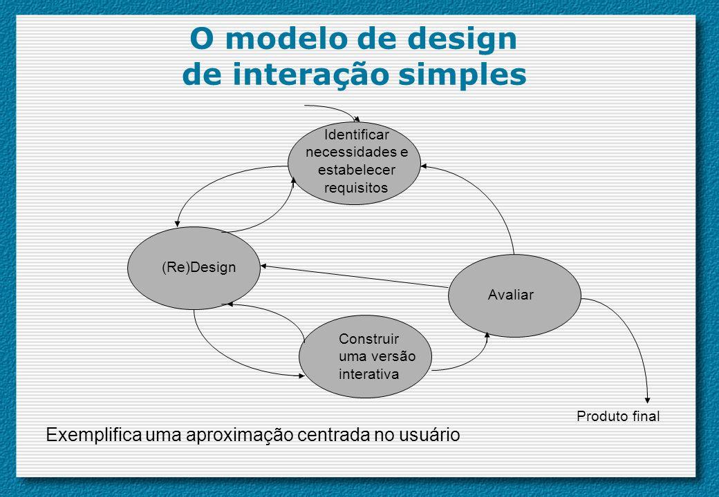 O modelo de design de interação simples Avaliar (Re)Design Identificar necessidades e estabelecer requisitos Construir uma versão interativa Produto f
