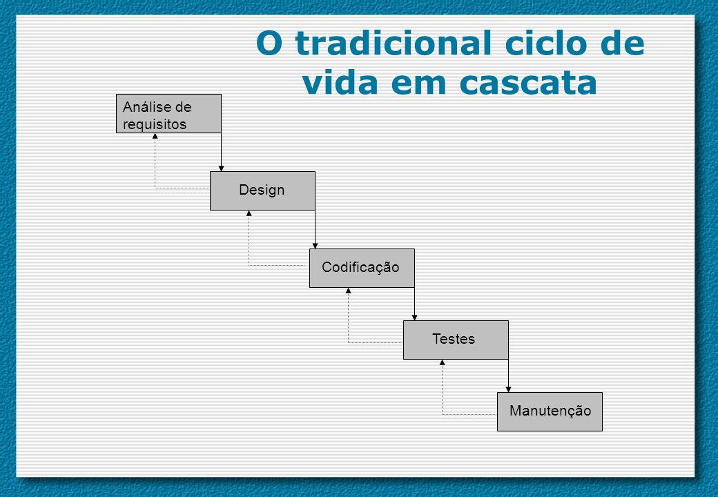 O tradicional ciclo de vida em cascata Análise de requisitos Design Codificação Testes Manutenção