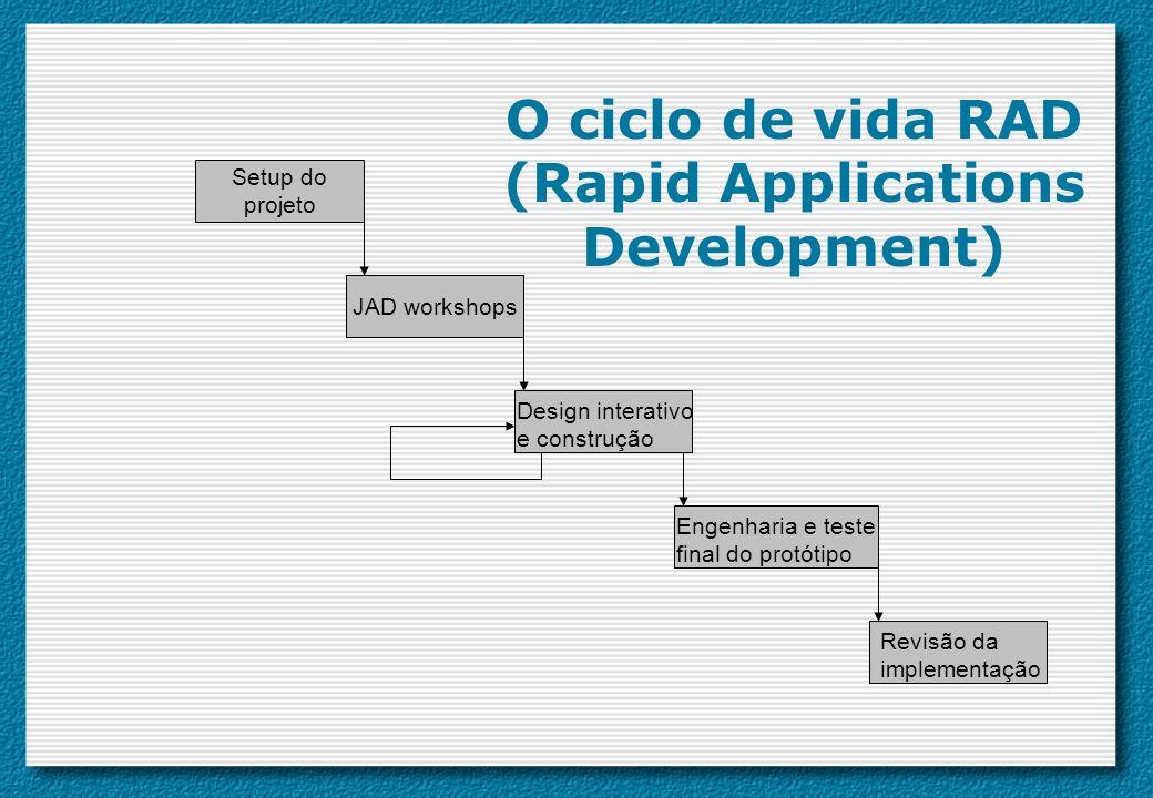 JAD workshops Setup do projeto Design interativo e construção Engenharia e teste final do protótipo Revisão da implementação O ciclo de vida RAD (Rapi