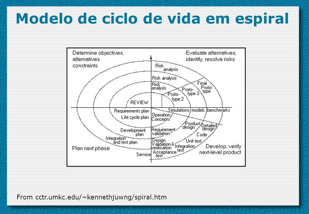 Modelo de ciclo de vida em espiral From cctr.umkc.edu/~kennethjuwng/spiral.htm