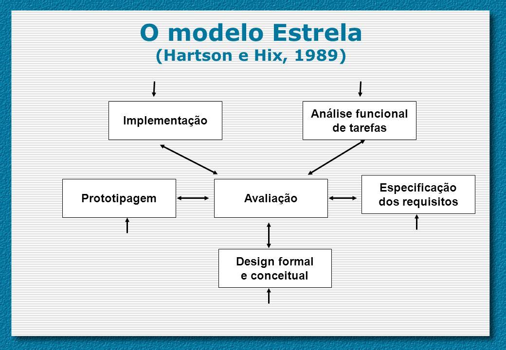 O modelo Estrela (Hartson e Hix, 1989) Avaliação Design formal e conceitual Especificação dos requisitos Prototipagem Análise funcional de tarefas Imp