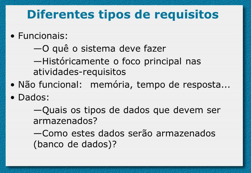 Diferentes tipos de requisitos Funcionais: O quê o sistema deve fazer Históricamente o foco principal nas atividades-requisitos Não funcional: memória