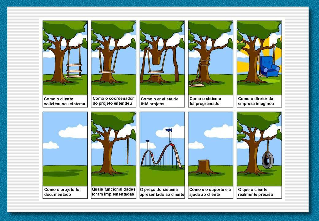 Usabilidade: facilidade de aprender a operar o sistema e flexibilidade Observe que os requisitos do usuário e os requisitos de usabilidade são coisas diferentes