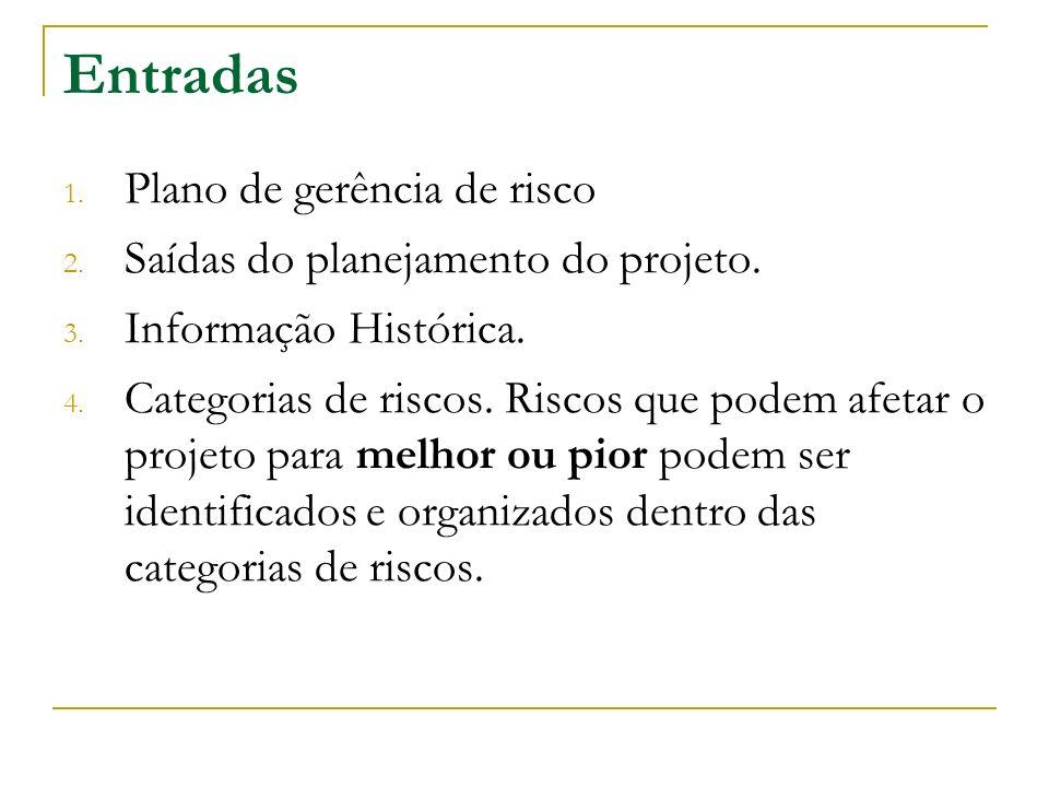 Entradas 1. Plano de gerência de risco 2. Saídas do planejamento do projeto. 3. Informação Histórica. 4. Categorias de riscos. Riscos que podem afetar