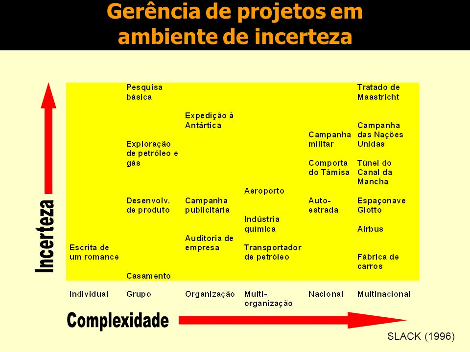Incerteza x complexidade Os projetos podem ser classificados, de acordo com o grau de incerteza (com relação ao atingimento dos objetivos de custo, prazo e qualidade) e o grau de complexidade (com relação ao tamanho, valor e número de pessoas).