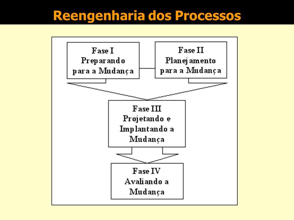 Reengenharia dos Processos n é uma mudança fundamental nos processos do negócio, com reorganização estrutural, normalmente eliminando hierarquias, a p