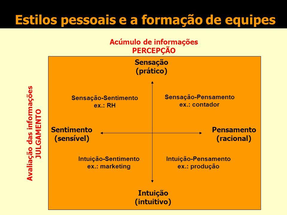 Recursos Humanos Há três perspectivas diferentes da gestão dos recursos humanos para projetos: aspecto administrativo (recrutamento, administração de