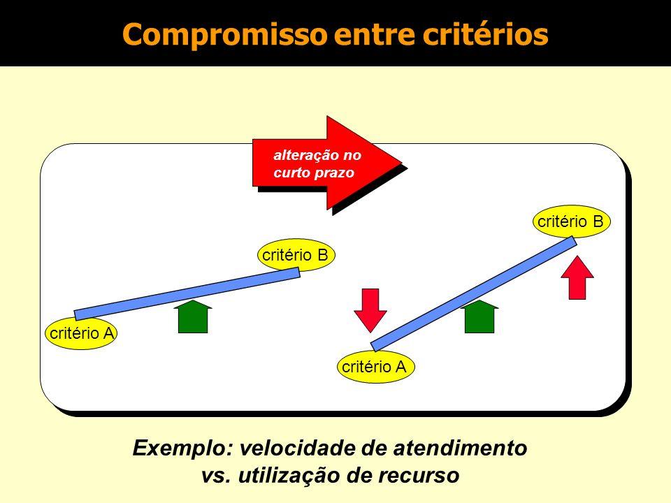 n O que significa ser competitivo? –Ser melhor do que a concorrência naquilo que o mercado valoriza n Principais critérios competitivos: –Custo –Quali