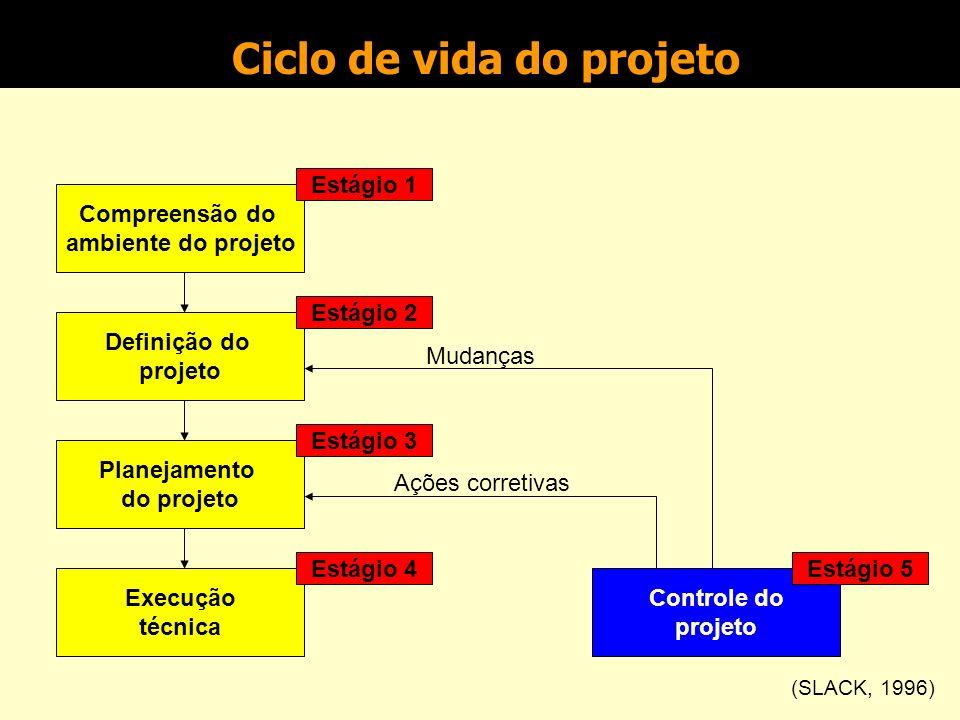 Controle do projeto Gestão de Projetos Prof.