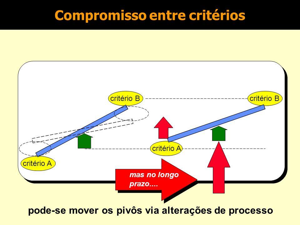 critério A critério B critério A critério B Exemplo: velocidade de atendimento vs. utilização de recurso alteração no curto prazo Compromisso entre cr