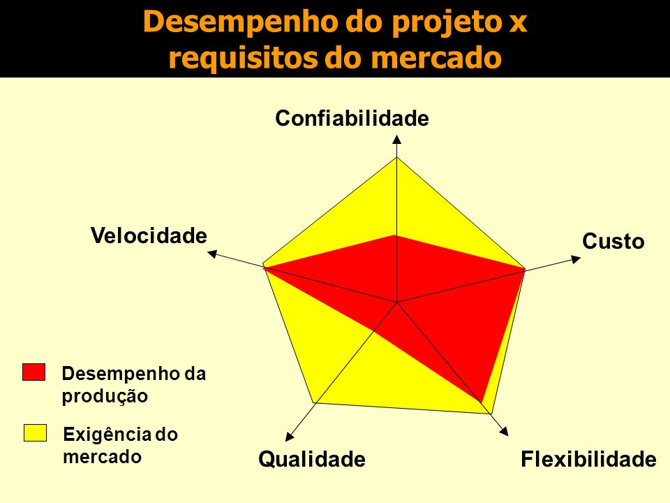 Padrões de desempenho São utilizados como referência, na avaliação do nível de desempenho atualmente atingido. Podem ser: Padrões de desempenho histór