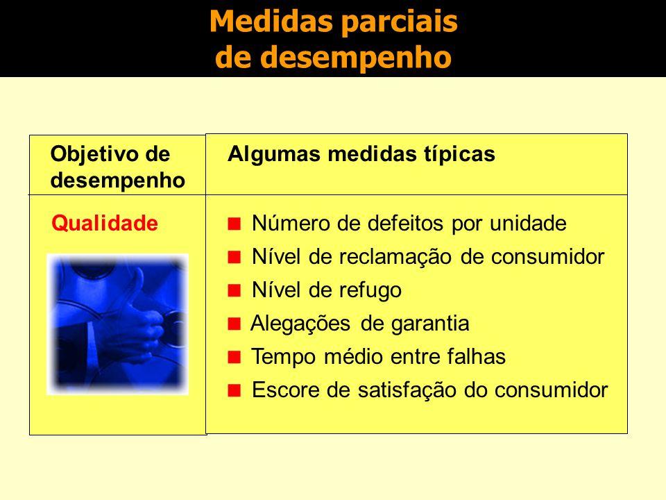 Desdobramento dos objetivos de desempenho Cada um dos objetivos de desempenho é composto de medidas menores.
