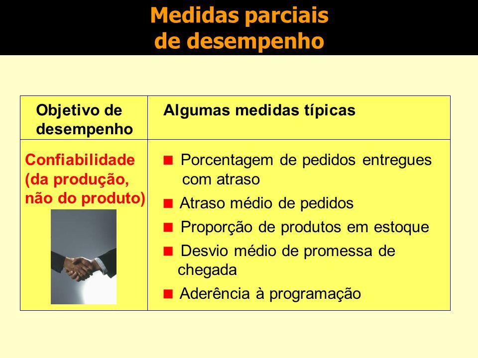 Medidas parciais de desempenho Objetivo de desempenho Algumas medidas típicas Velocidade (tempo) Tempo de cotação para o consumidor Lead-time de pedid