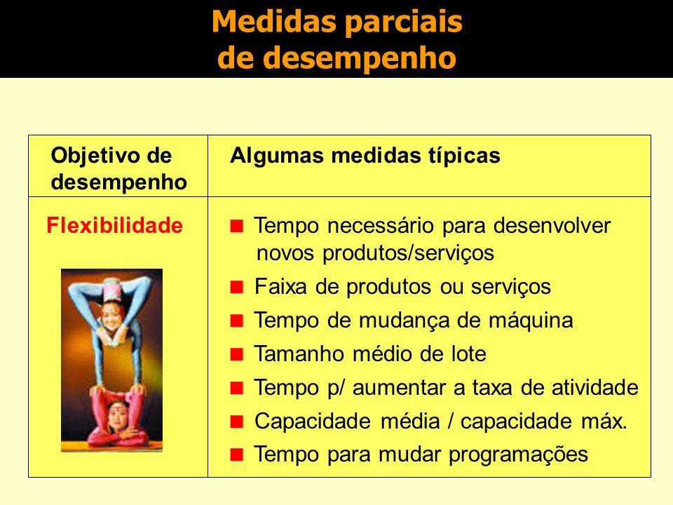 Medidas parciais de desempenho Objetivo de desempenho Algumas medidas típicas Confiabilidade (da produção, não do produto) Porcentagem de pedidos entr