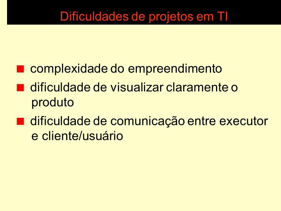 Atividades de projeto em TI Criação Levantamento de necessidades Projeto lógico (design) Programação Testes Implantação Encerramento