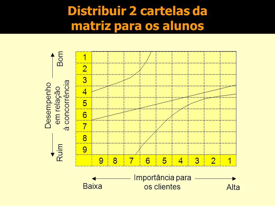 Desempenho em relação à concorrência (escala de 9 pontos) Melhor que os concorrentes Forte1.