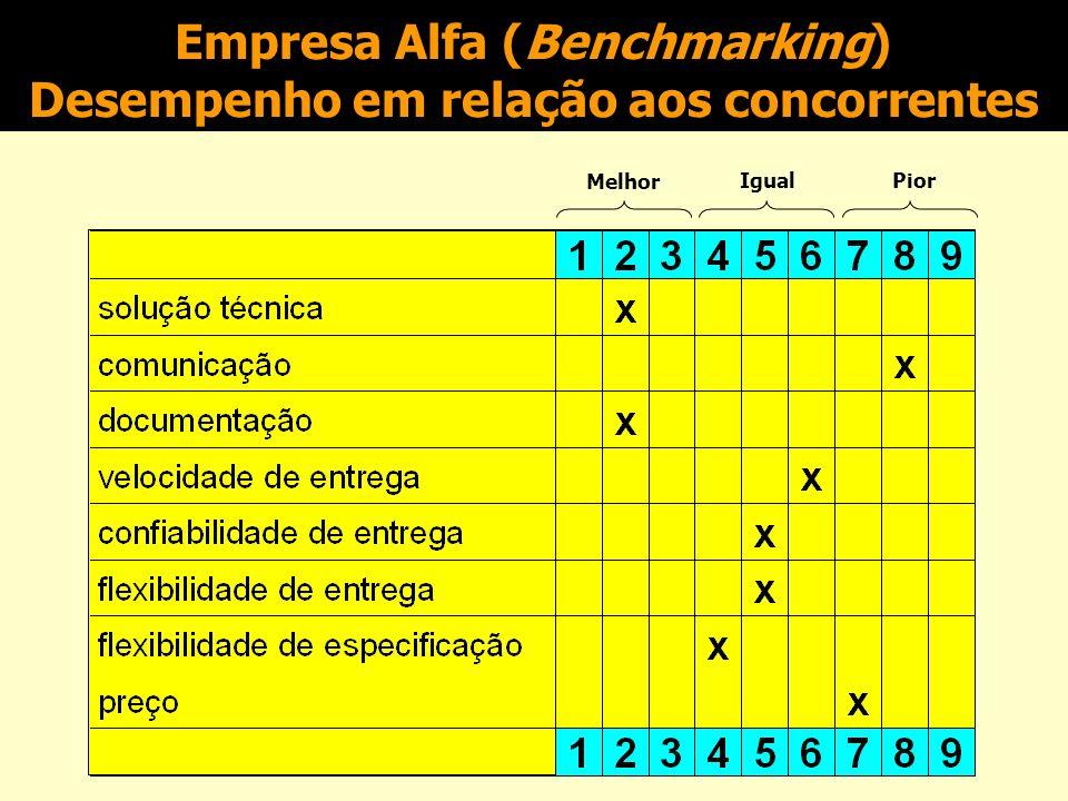 Empresa Alfa Importância dos aspectos para os clientes Ganhador de pedidos Qualificador Pouco importante 123456789 solução técnica x comunicação x doc