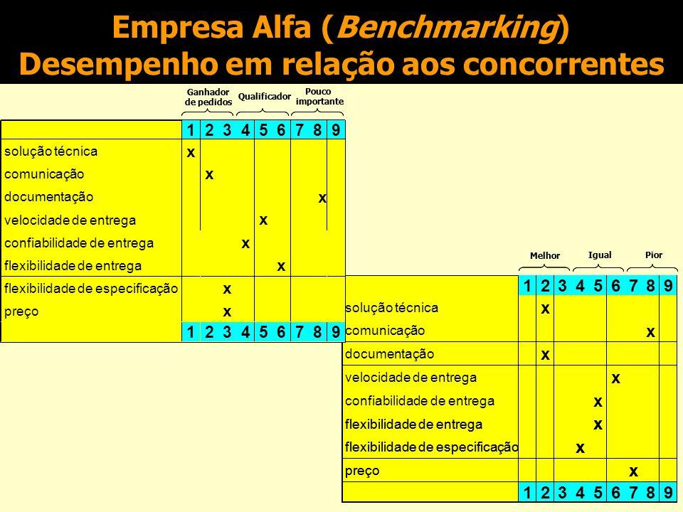 Empresa Alfa (Benchmarking) Desempenho em relação aos concorrentes Melhor Igual Pior